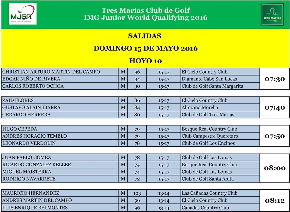 HERRERA M 80 15-17 Club de Golf Tres Marias 07:40 HUGO CEPEDA M 79 15-17 Bosque Real Country Club ANDRES HORACIO TEMELO M 79 15-17 Club Campestre Queretaro LEONARDO VERDOLIN M 78 15-17 Club de Golf