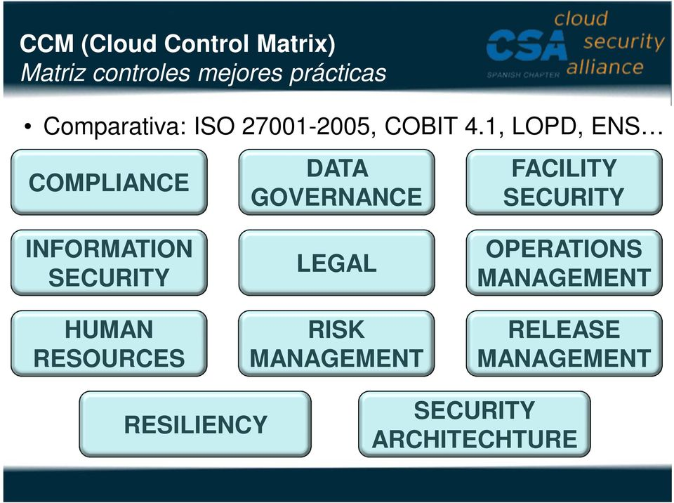 1, LOPD, ENS COMPLIANCE DATA GOVERNANCE FACILITY SECURITY INFORMATION