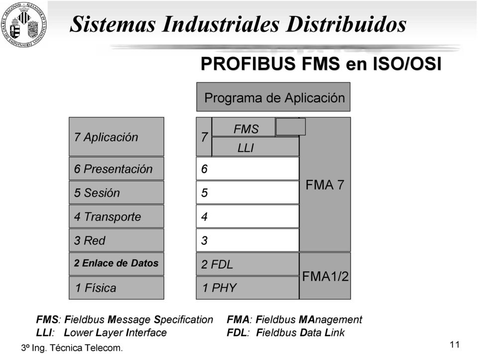 Enlace de Datos 1 Física 2 FDL 1 PHY FMA1/2 FMS: Fieldbus Message