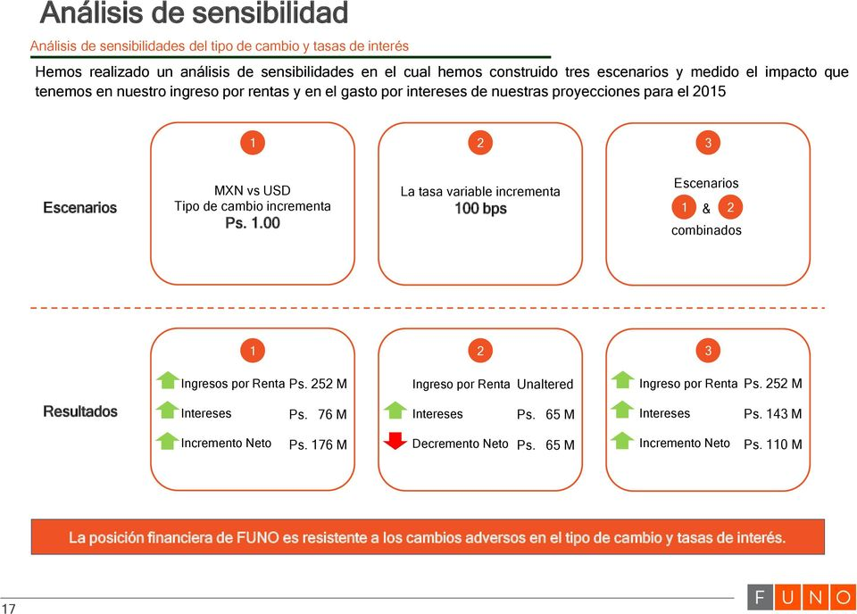 2 3 Escenarios MXN vs USD Tipo de cambio incrementa Ps. 1.00 Escenarios La tasa variable incrementa 100 bps 1 & 2 combinados 1 2 3 Ingresos por Renta Ps.