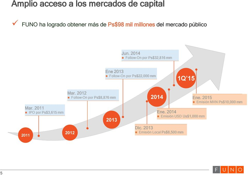 2014 Follow On por Ps$32,816 mm Ene 2013 Follow On por Ps$22,000 mm 1Q 15 Mar.