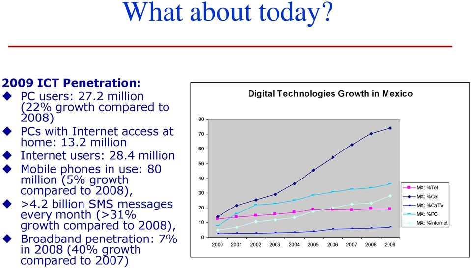 2 billion SMS messages every month (>31% growth compared to 2008), Broadband penetration: 7% in 2008 (40% growth compared to 2007)