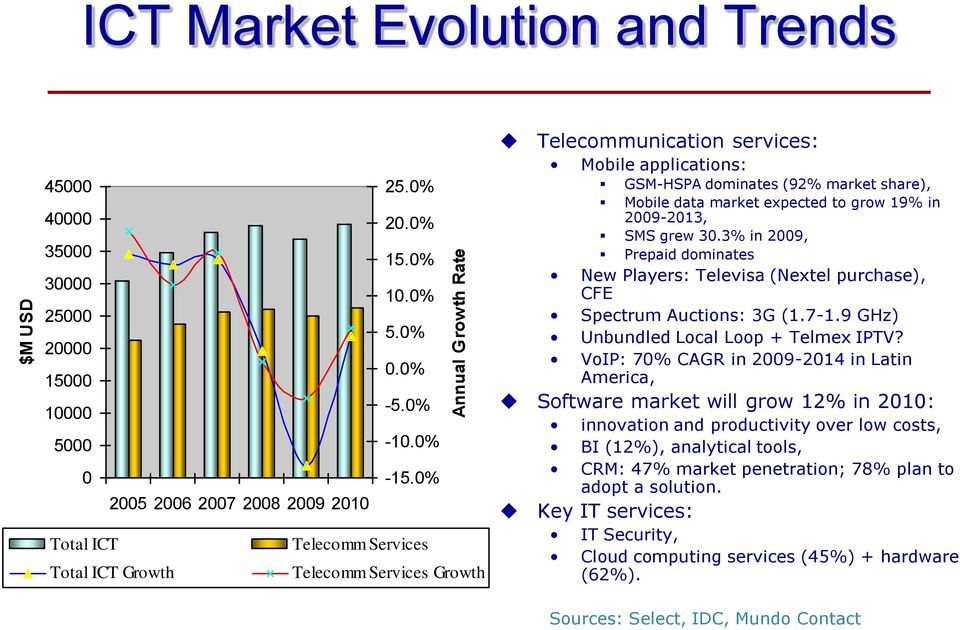data market expected to grow 19% in 2009-2013, SMS grew 30.3% in 2009, Prepaid dominates New Players: Televisa (Nextel purchase), CFE Spectrum Auctions: 3G (1.7-1.