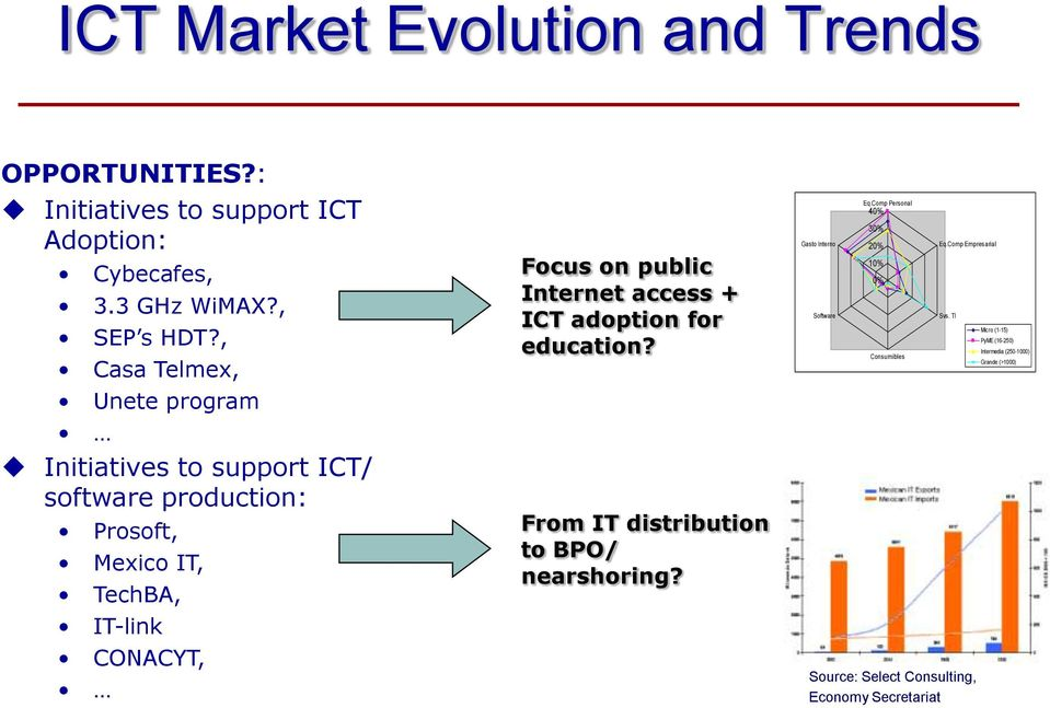 Internet access + ICT adoption for education? From IT distribution to BPO/ nearshoring? Gasto Interno Software Eq.