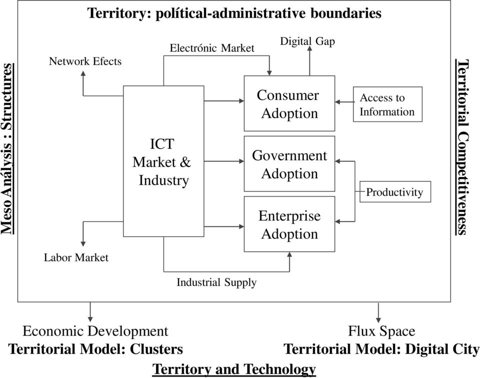 Access to Information Productivity Territorial Competitiveness Labor Market Industrial Supply Economic