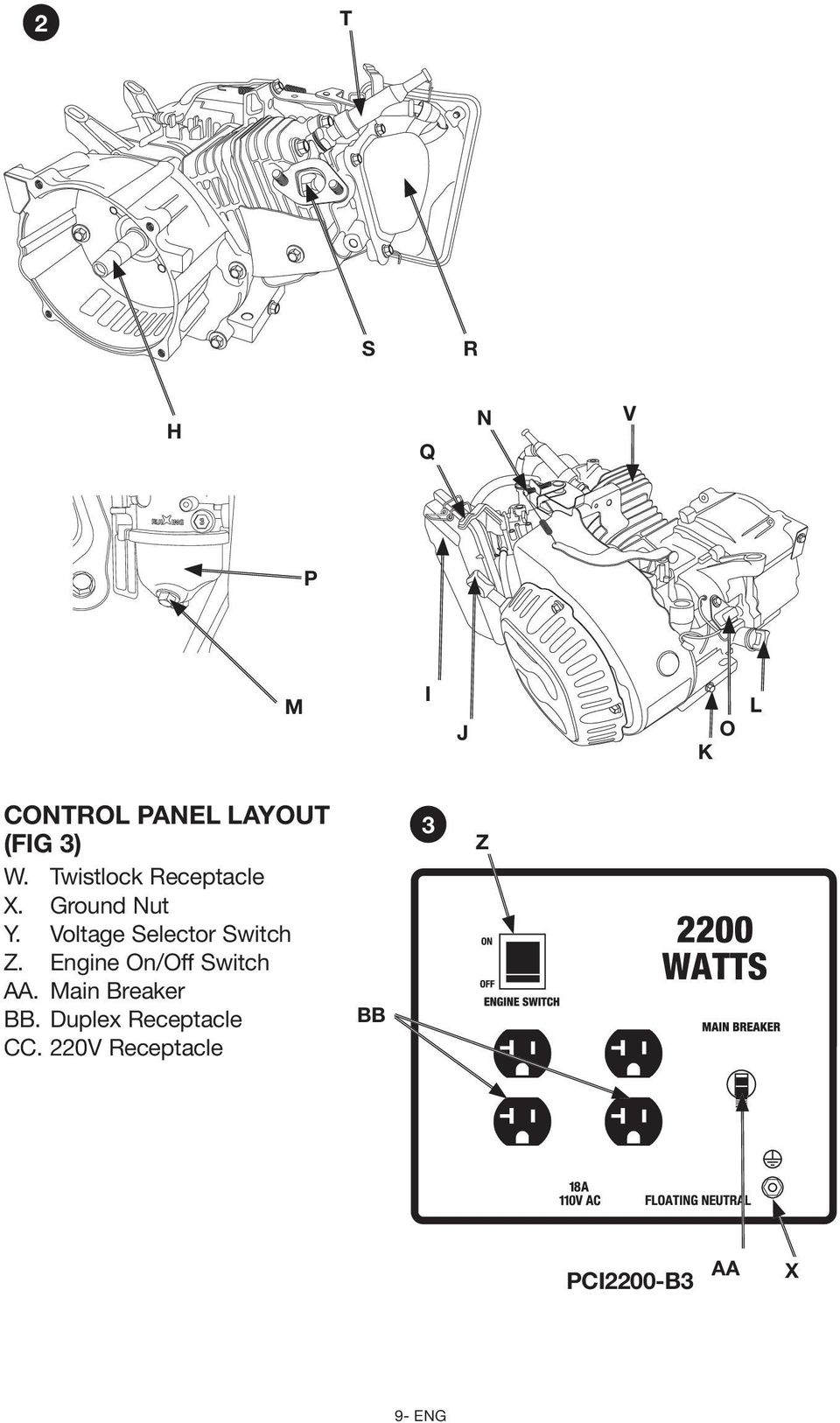 Voltage Selector Switch Z. Engine On/Off Switch AA.
