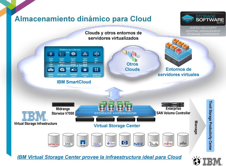 Mana geme Security and Complianc e IBM SmartCloud Inte grati on Usage and Accountin g Otros Clouds Entornos de servidores virtuales Virtual Storage Infrastructure Midrange