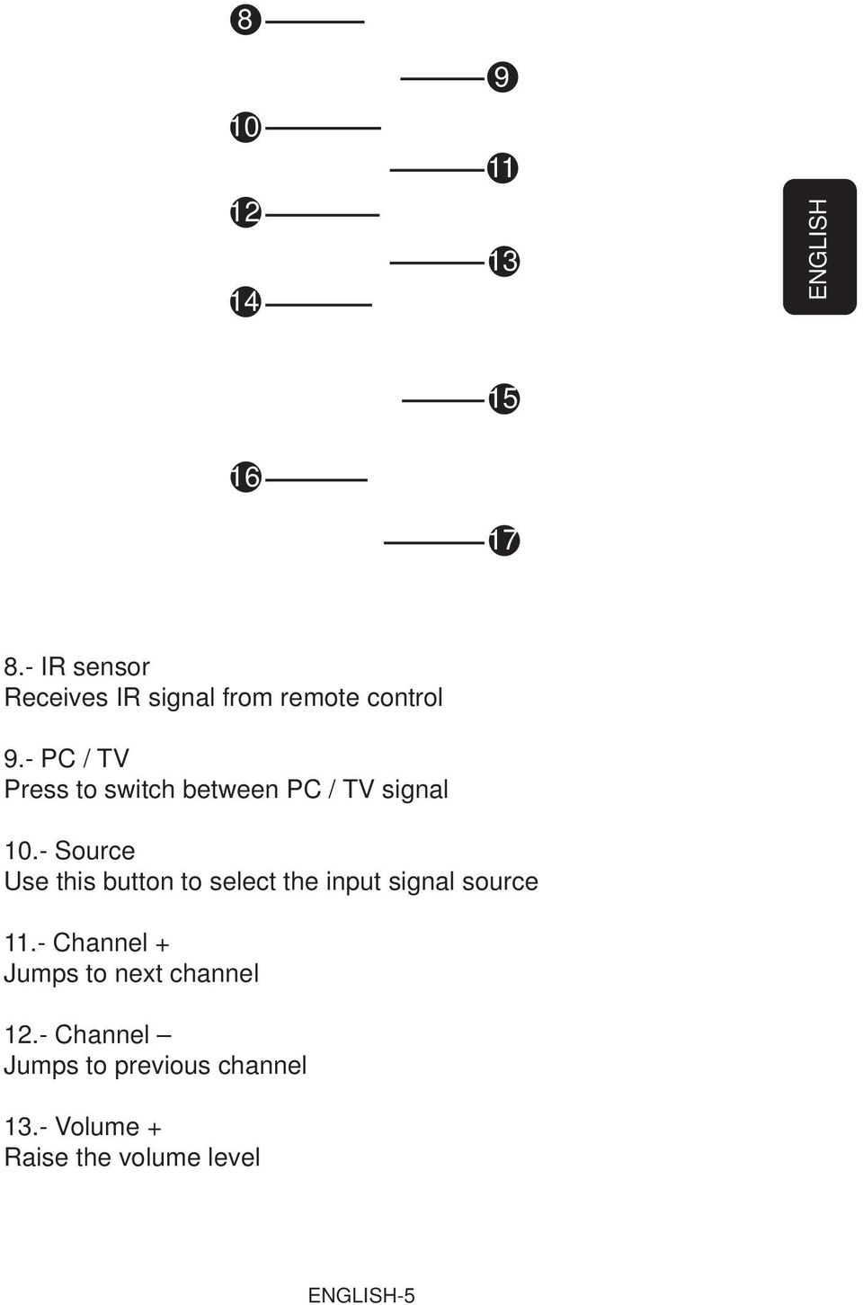 - PC / TV Press to switch between PC / TV signal 10.