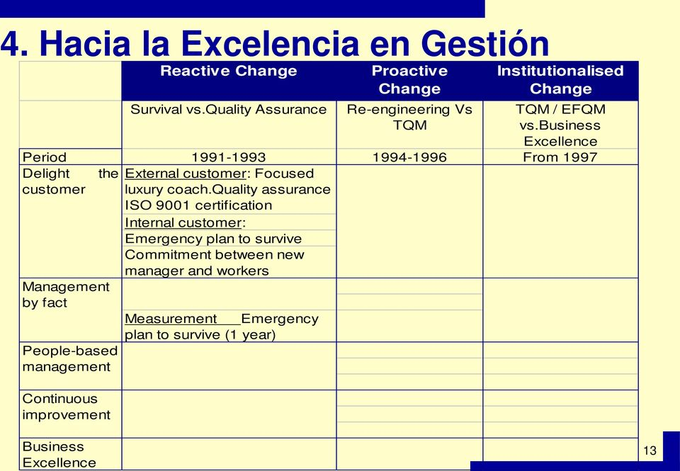 business Excellence Period 1991-1993 1994-1996 From 1997 Delight the External customer: Focused customer luxury coach.