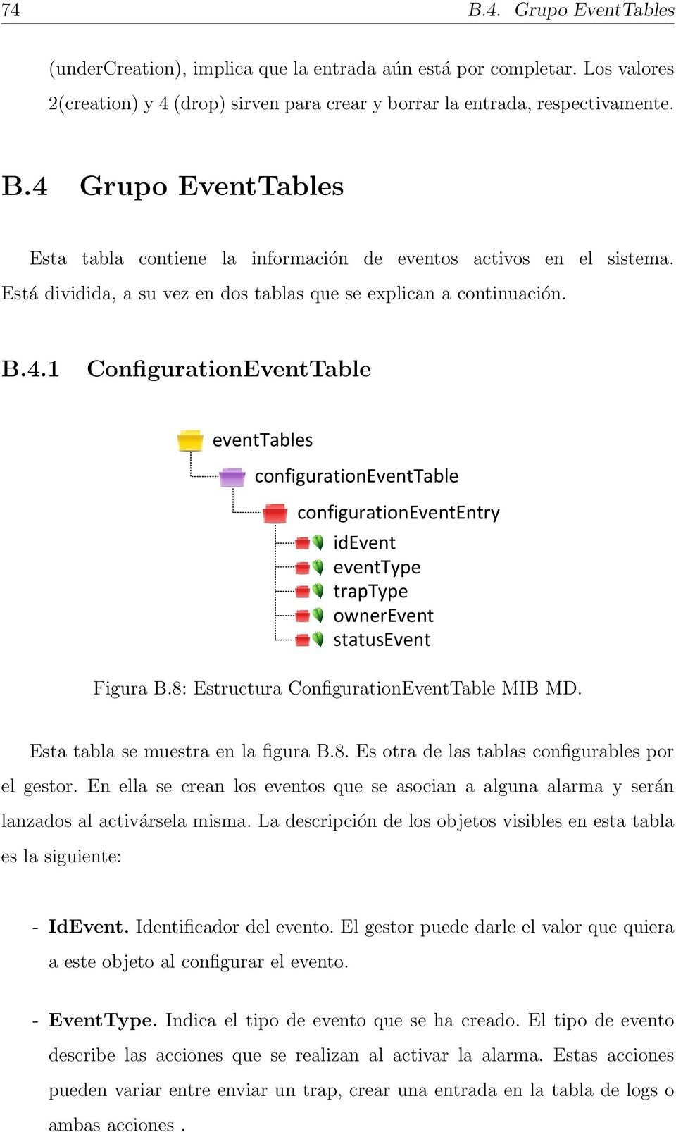 1 ConfigurationEventTable eventtables configurationeventtable configurationevententry idevent eventtype traptype ownerevent statusevent Figura B.8: Estructura ConfigurationEventTable MIB MD.