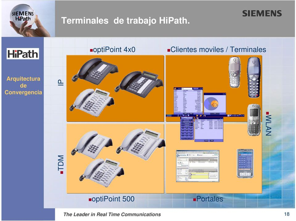 Terminales TDM IP WLAN optipoint 500