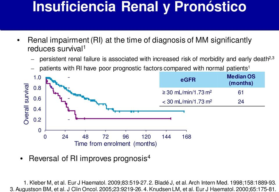 Insuficiencia Renal y Pronóstico Renal impairment (RI) at the time of diagnosis of MM significantly reduces survival 1 Overall survival persistent renal failure is associated