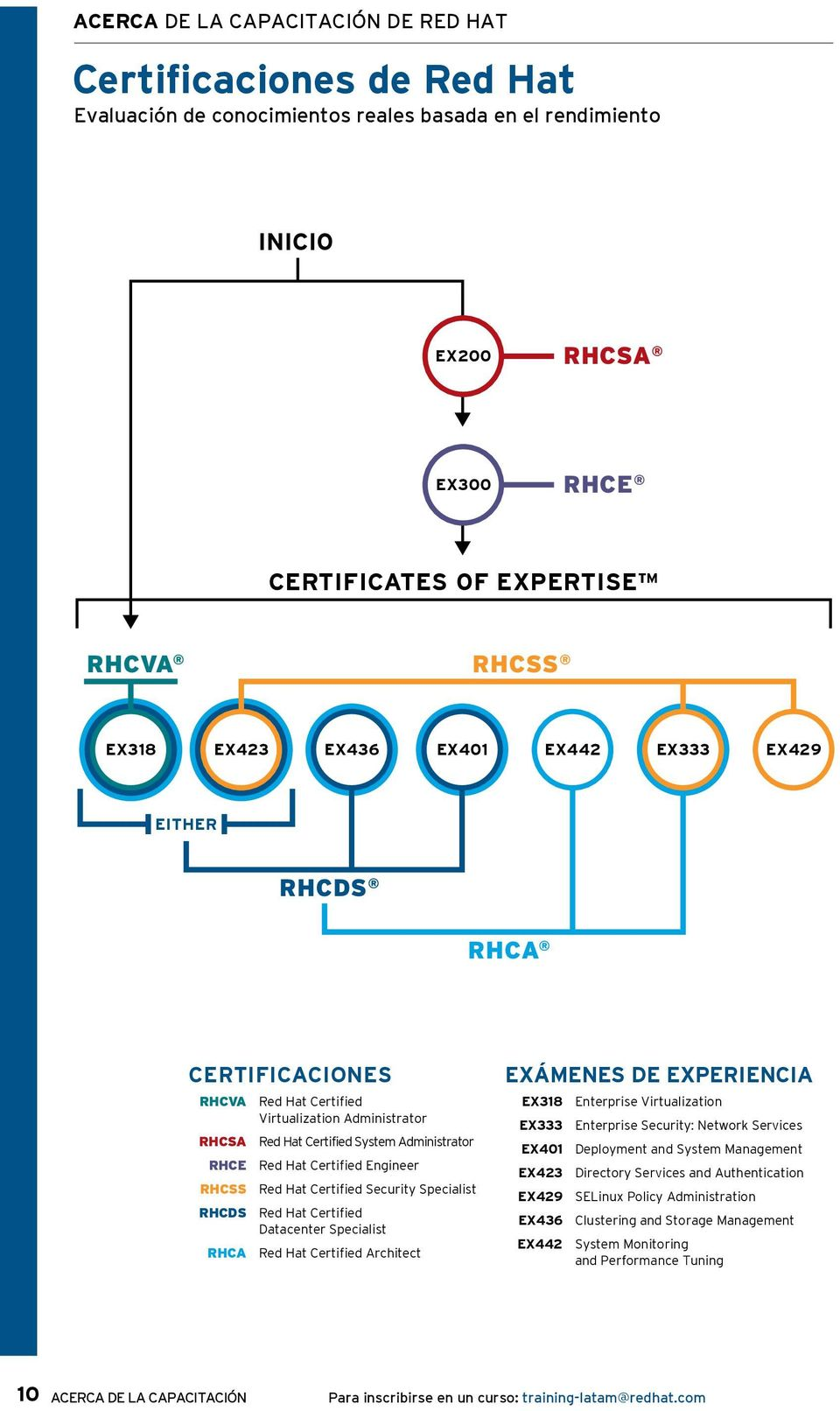 RHCSS Red Hat Certified Security Specialist RHCDS Red Hat Certified Datacenter Specialist RHCA Red Hat Certified Architect EXÁMENES DE EXPERIENCIA EX318 Enterprise Virtualization EX333 Enterprise