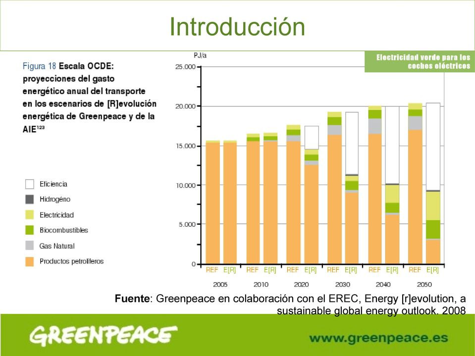 el EREC, Energy [r]evolution,