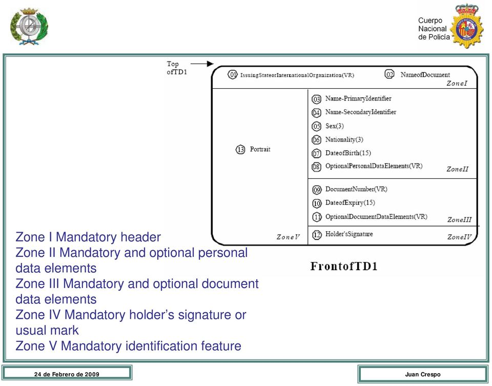 document data elements Zone IV Mandatory holder s