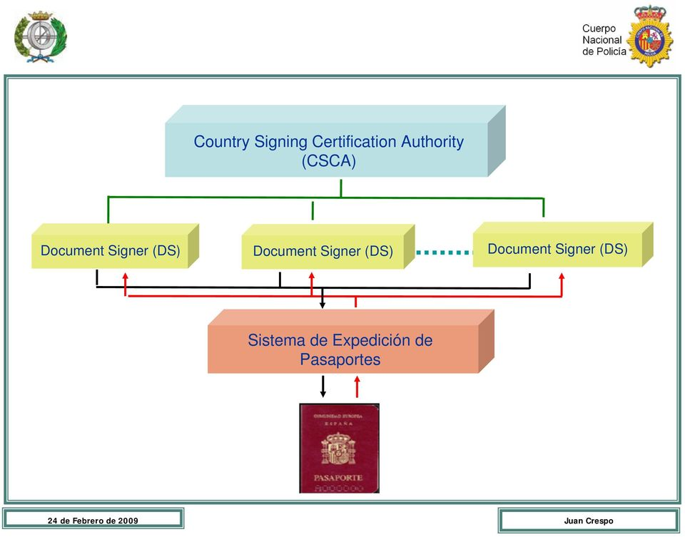 (DS) Document Signer (DS) Document