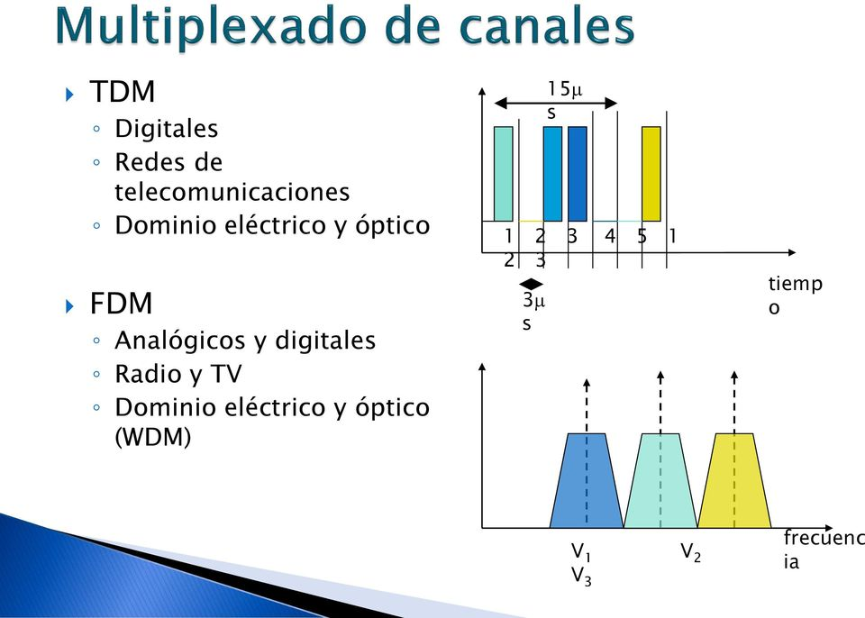 digitales Radio y TV Dominio eléctrico y óptico