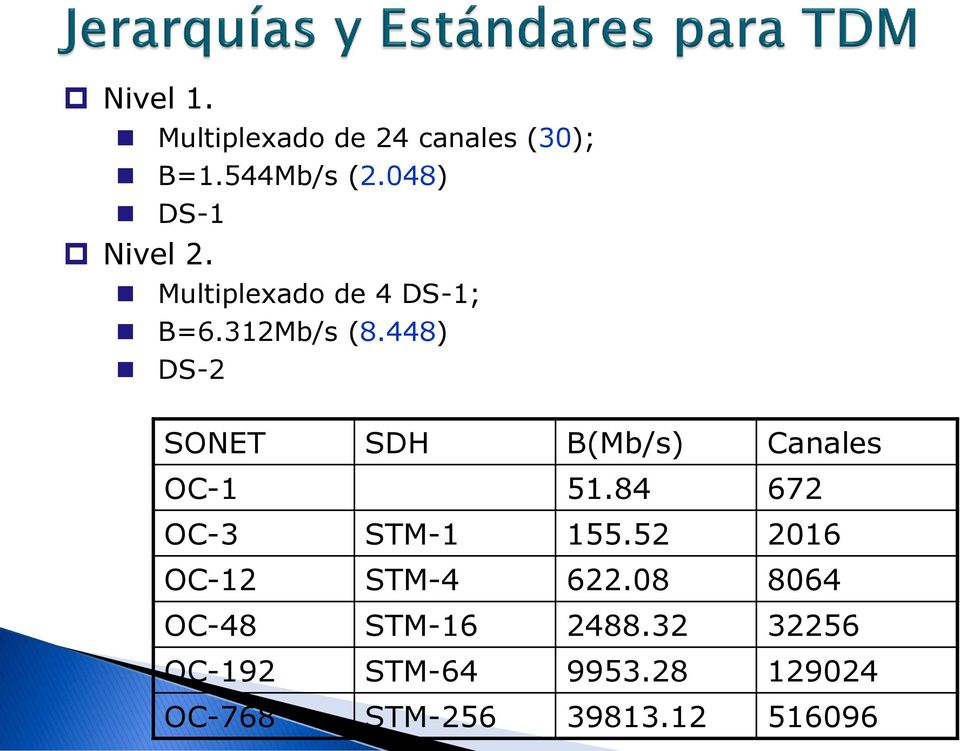 448) DS-2 SONET SDH B(Mb/s) Canales OC-1 51.84 672 OC-3 STM-1 155.