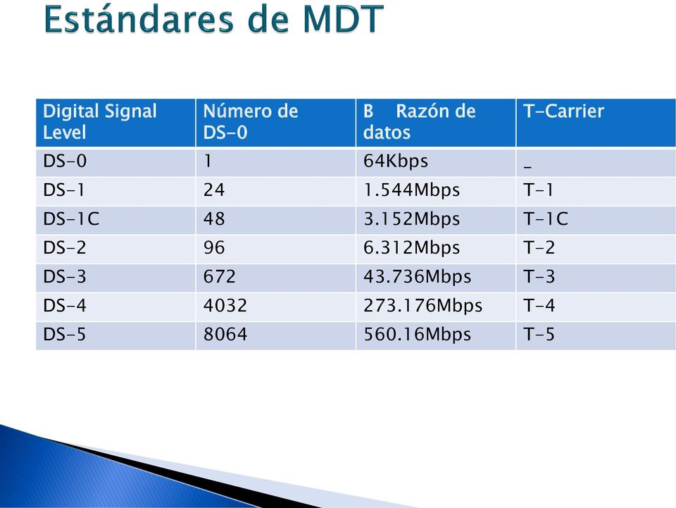 544Mbps T-1 T-Carrier DS-1C 48 3.152Mbps T-1C DS-2 96 6.