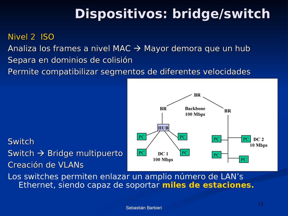 100 Mbps BR HUB Switch Switch Bridge multipuerto Creación VLANs Los switches permiten enlazar un