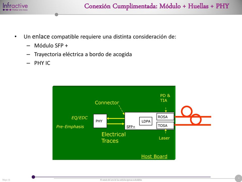 eléctrica a bordo de acogida PHY IC Connector PD & TIA EQ/EDC
