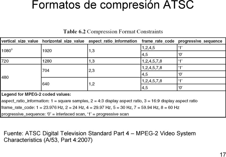 Standard Part 4 MPEG-2 Video
