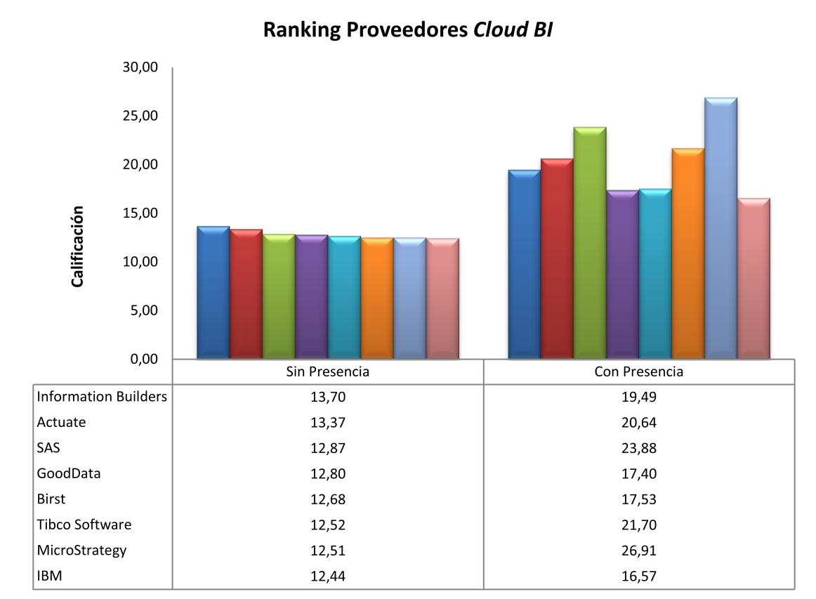121 Figura 25. Ranking Final Proveedores Cloud BI.