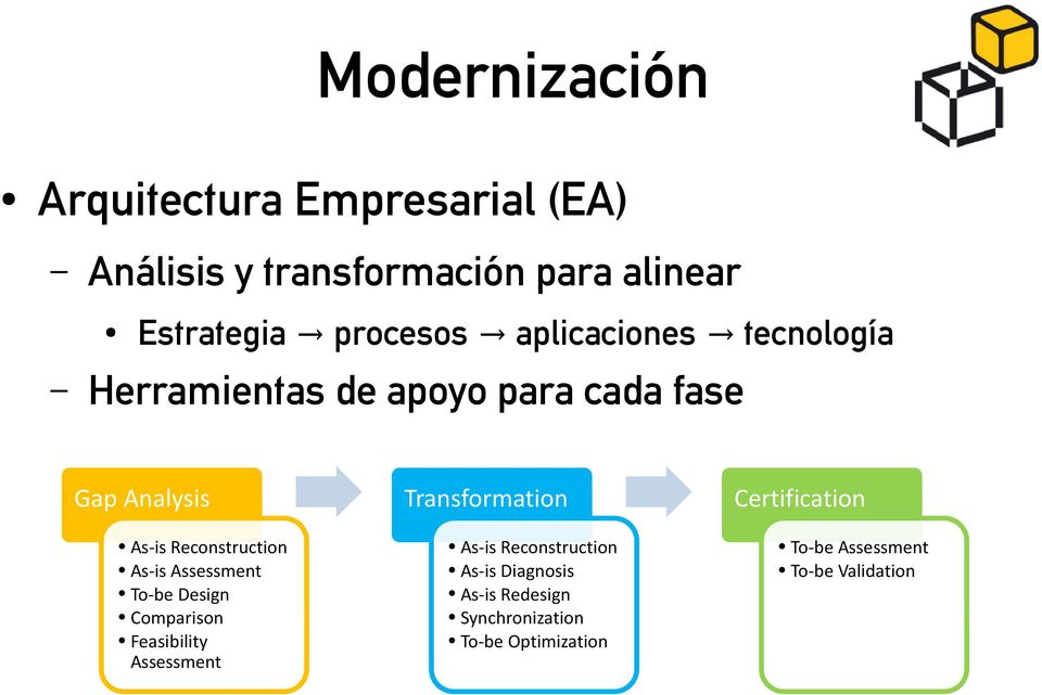 Assessment To-be Design Comparison Feasibility Assessment Transformation As-is Reconstruction As-is