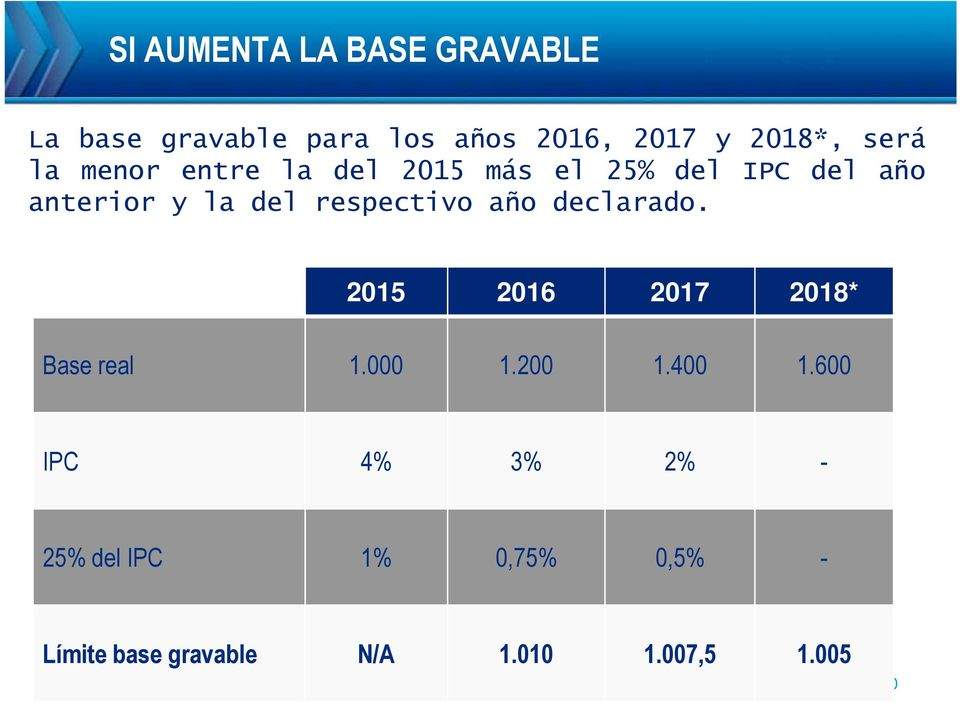 respectivo año declarado. 2015 2016 2017 2018* Base real 1.000 1.200 1.400 1.