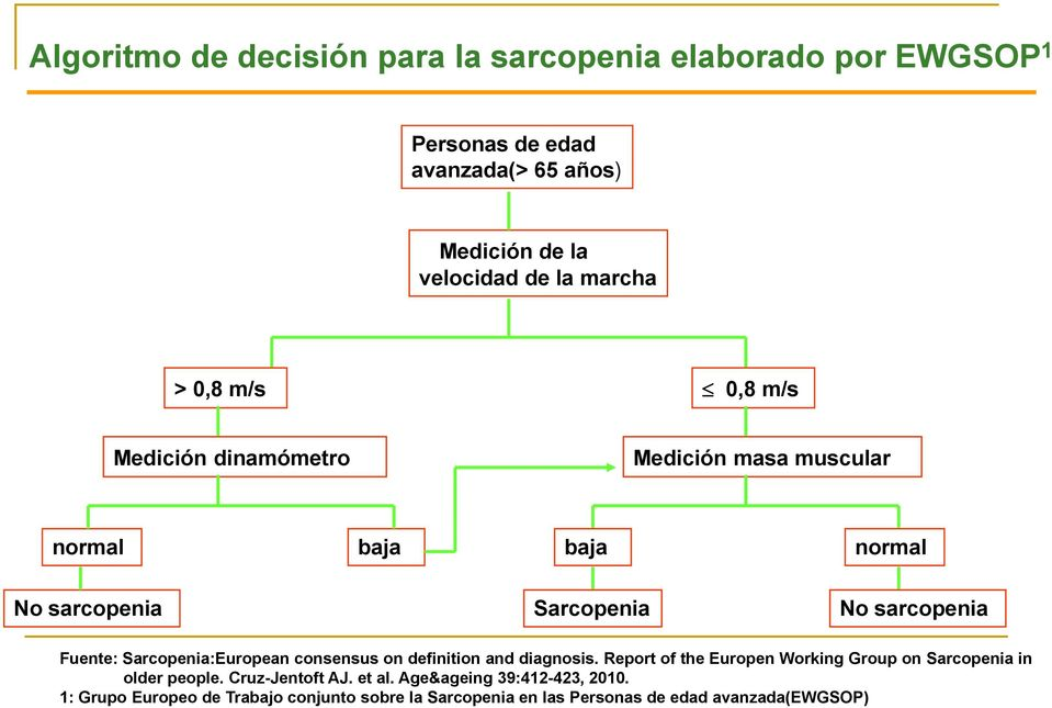 Fuente: Sarcopenia:European consensus on definition and diagnosis. Report of the Europen Working Group on Sarcopenia in older people.