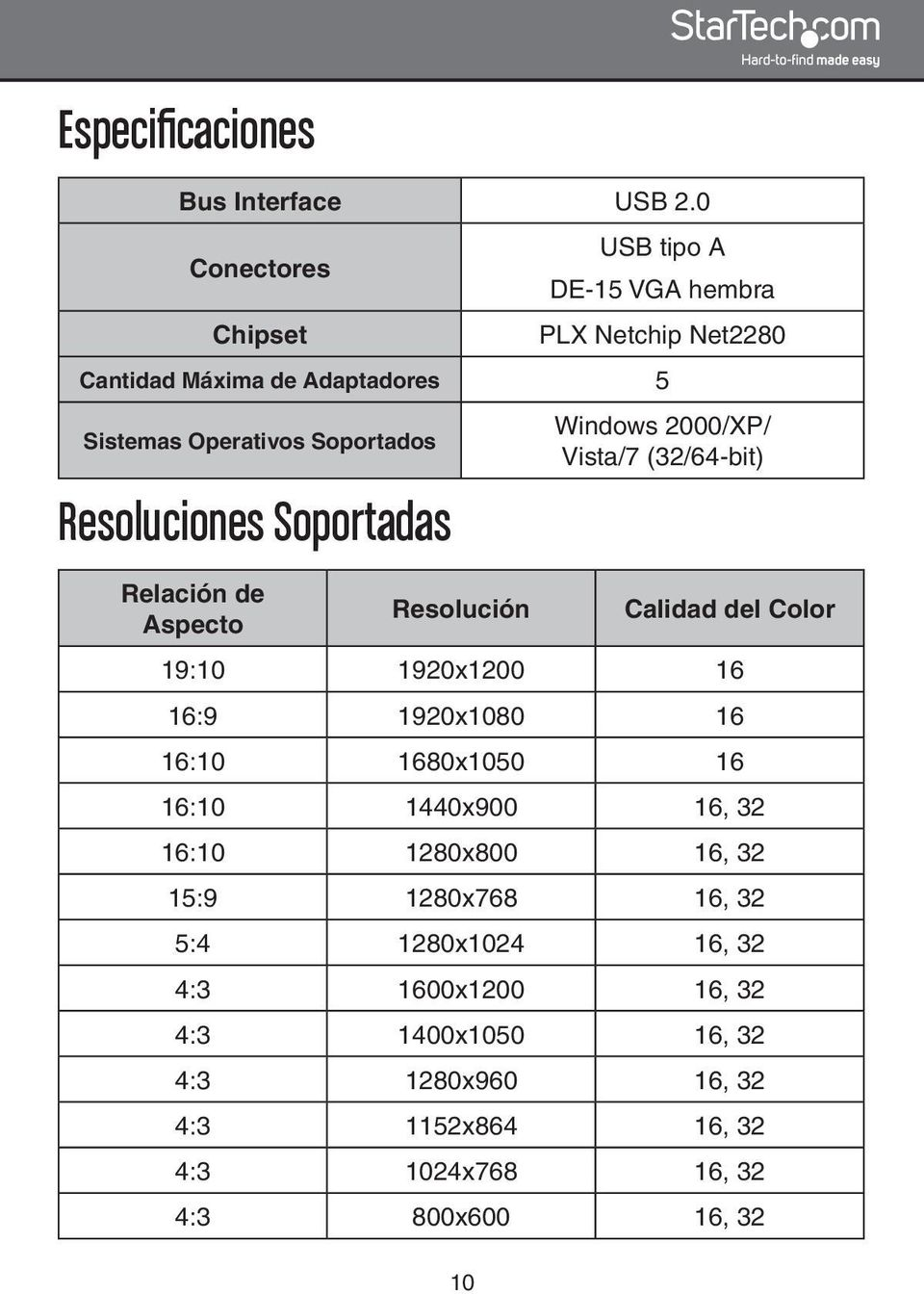 Resoluciones Soportadas Relación de Aspecto Resolución Windows 2000/XP/ Vista/7 (32/64-bit) Calidad del Color 19:10 1920x1200 16 16:9