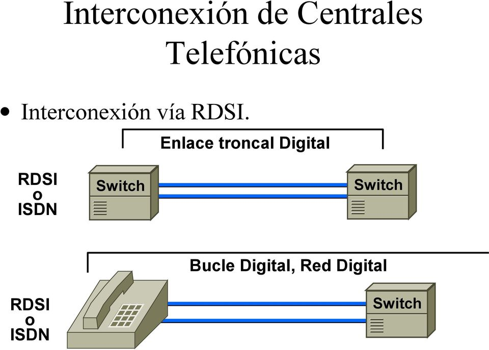Switch RDSI o ISDN