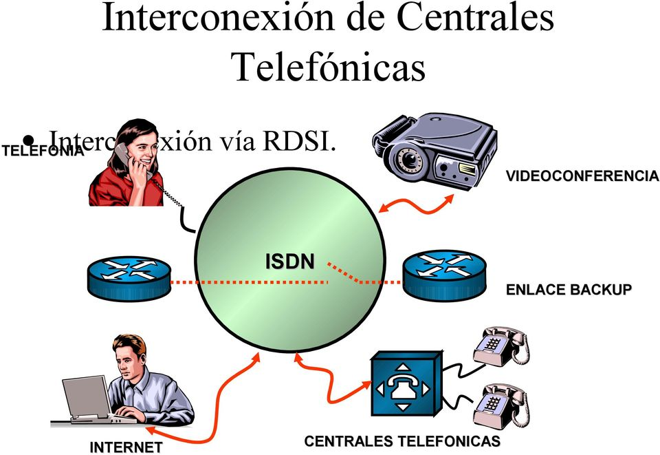 ISDN ENLACE BACKUP