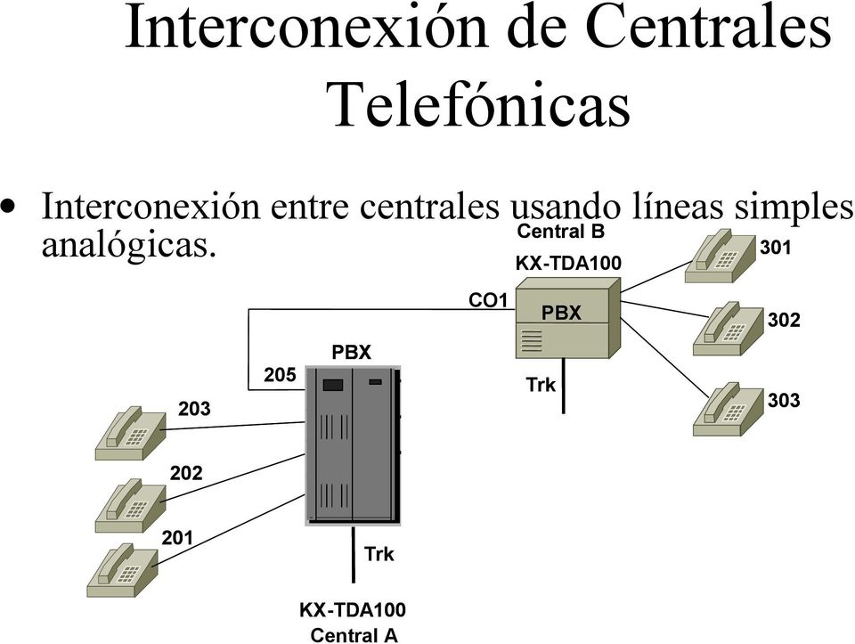 301 KX-TDA100 CO1 PBX 302 PBX 205 Trk