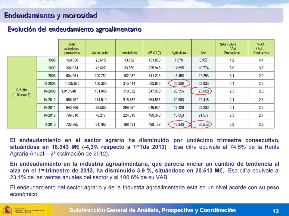 293 3,1 2,9 Crédito (millones ) III-2008 1.005.670 156.363 315.444 533.863 23.936 23.035 2,4 2,3 IV-2008 1.016.948 151.848 318.032 547.068 23.356 23.658 2,3 2,3 IV-2010 985.157 114.519 315.782 554.