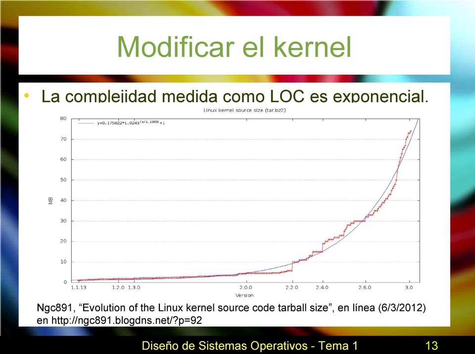 Ngc891, Evolution of the Linux kernel source