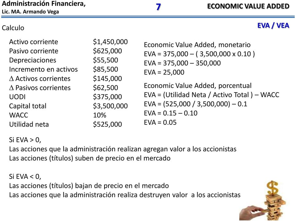 10 ) EVA = 375,000 350,000 EVA = 25,000 Economic Value Added, porcentual EVA = (Utilidad Neta / Activo Total ) WACC EVA = (525,000 / 3,500,000) 0.1 EVA = 0.15 0.10 EVA = 0.