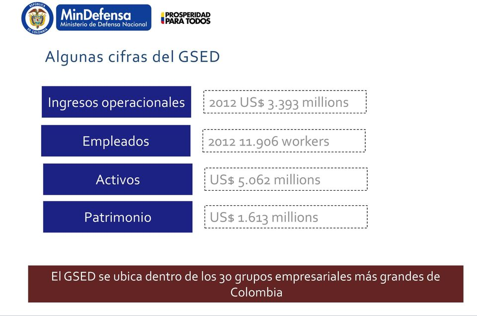 906 workers US$ 5.062 millions US$ 1.