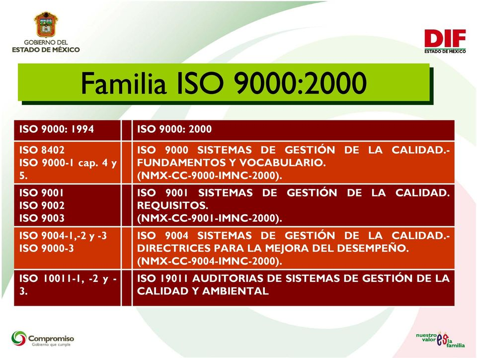- FUNDAMENTOS Y VOCABULARIO. (NMX-CC-9000-IMNC-2000). ISO 9001 SISTEMAS DE GESTIÓN DE LA CALIDAD. REQUISITOS.
