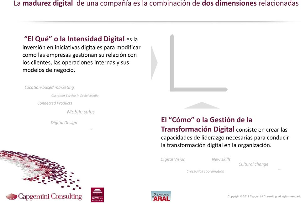 Location-based marketing Customer Service in Social Media Connected Products Digital Design Mobile sales El Cómo o la Gestión de la Transformación Digital