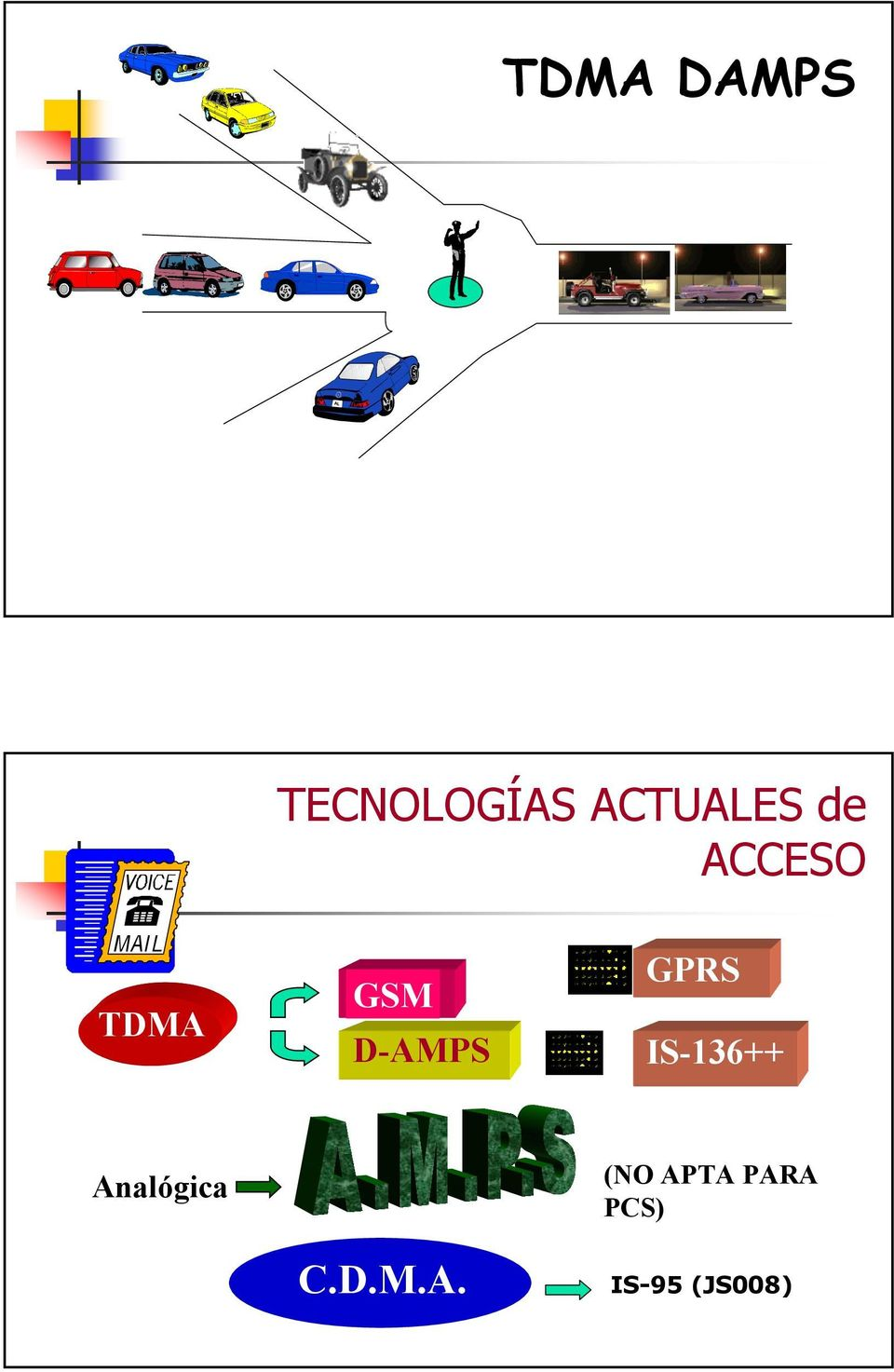 D-AMPS GPRS IS-136++ Analógica