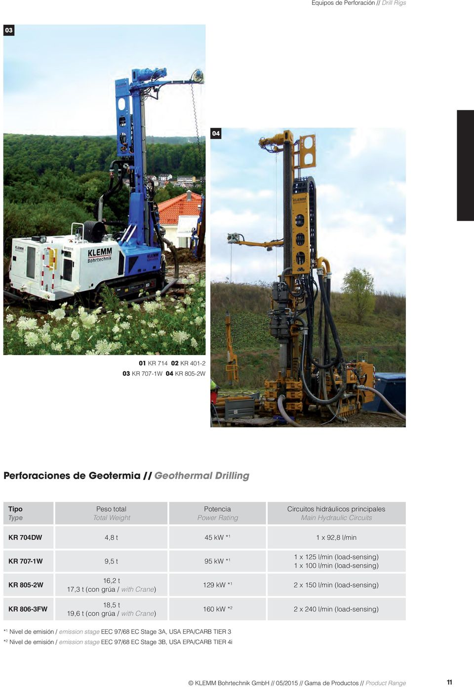 806-3FW 16,2 t 17,3 t (con grúa / with Crane) 18,5 t 19,6 t (con grúa / with Crane) 129 kw * 1 2 x 150 l/min (load-sensing) 160 kw * 2 2 x 240 l/min (load-sensing) * 1 Nivel de emisión / emission