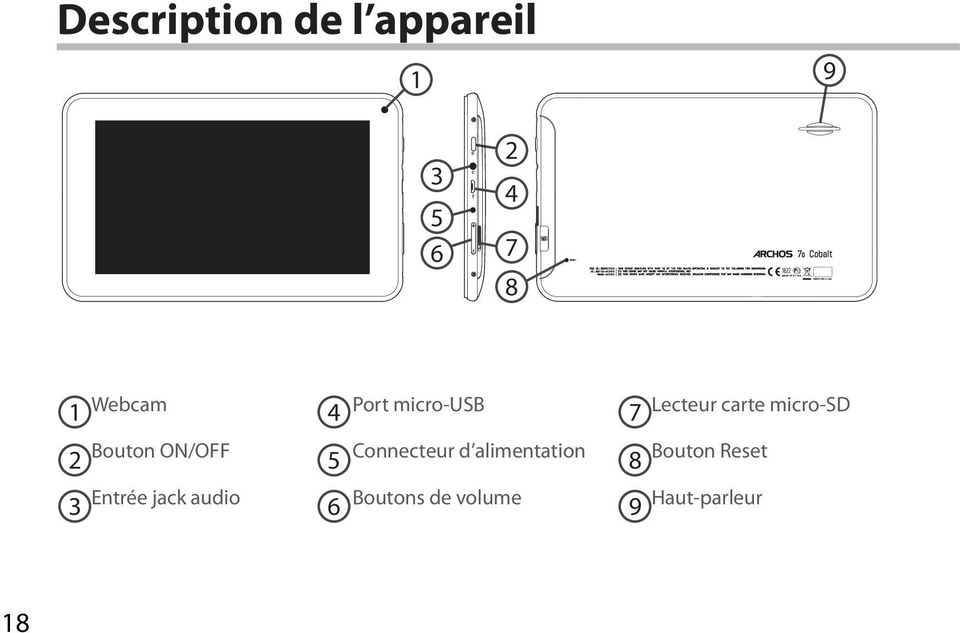 ON/OFF 5 Connecteur d alimentation 8 Bouton Reset 3
