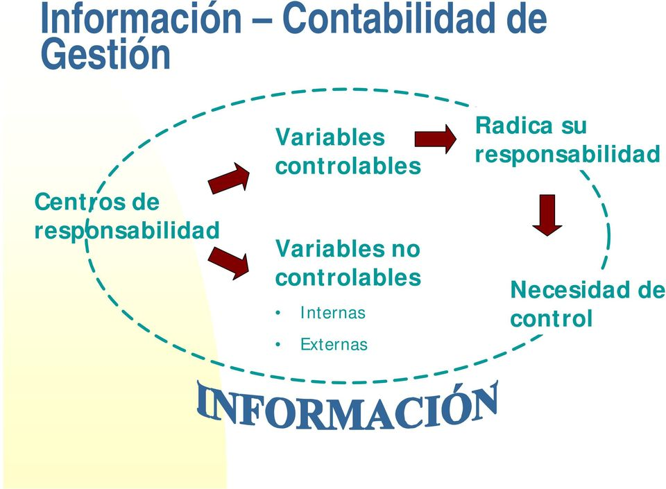 Variables no controlables Internas Externas