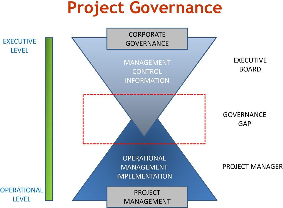 BOARD GOVERNANCE GAP OPERATIONAL MANAGEMENT