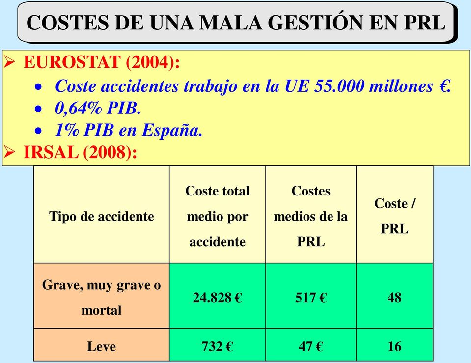 IRSAL (2008): Tipo de accidente Coste total medio por accidente Costes