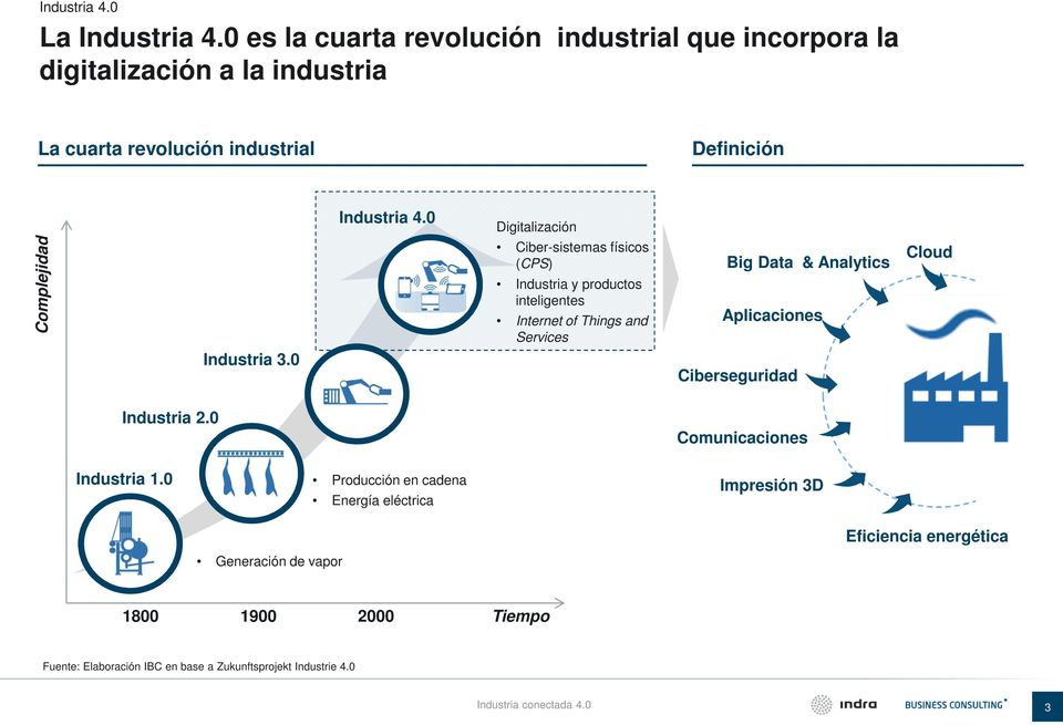 0 Digitalización Complejidad Ciber-sistemas físicos (CPS) Industria y productos inteligentes Internet of Things and Services Big Data & Analytics