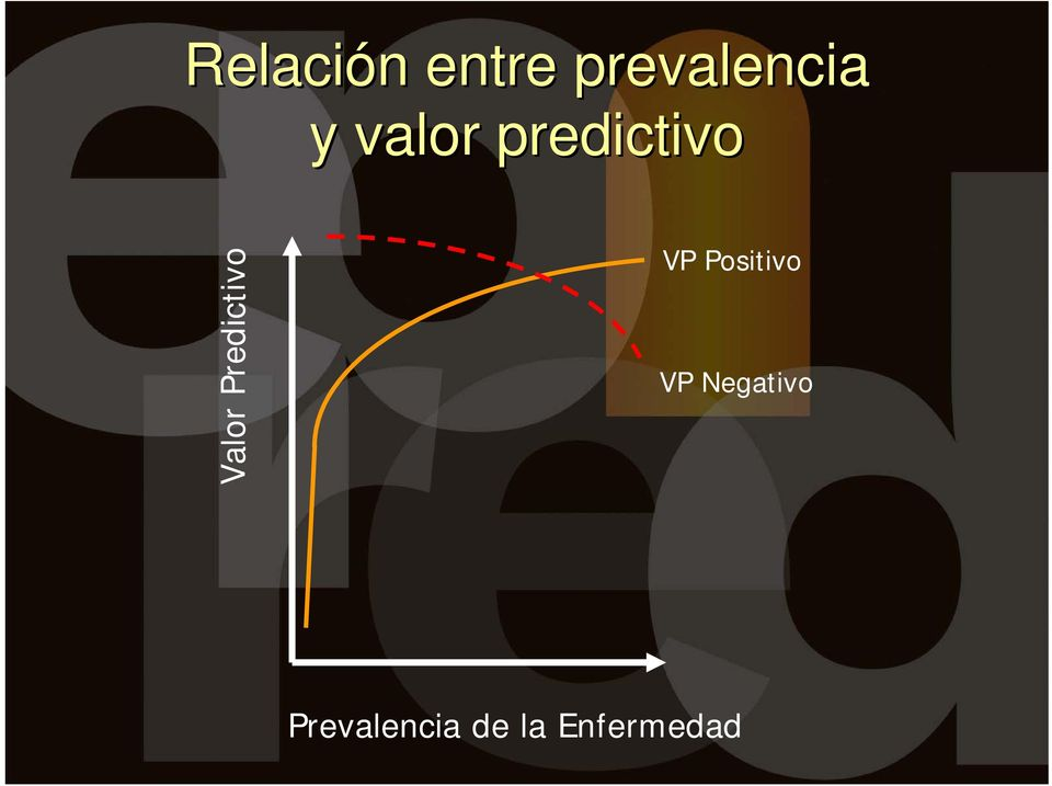 predictivo Valor