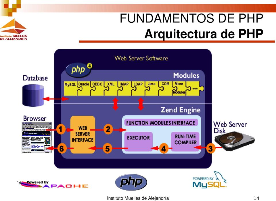 PHP Instituto