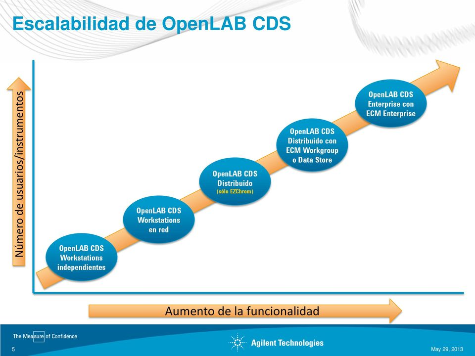 Distribuido (sólo EZChrom) OpenLAB CDS Distribuido con ECM Workgroup o